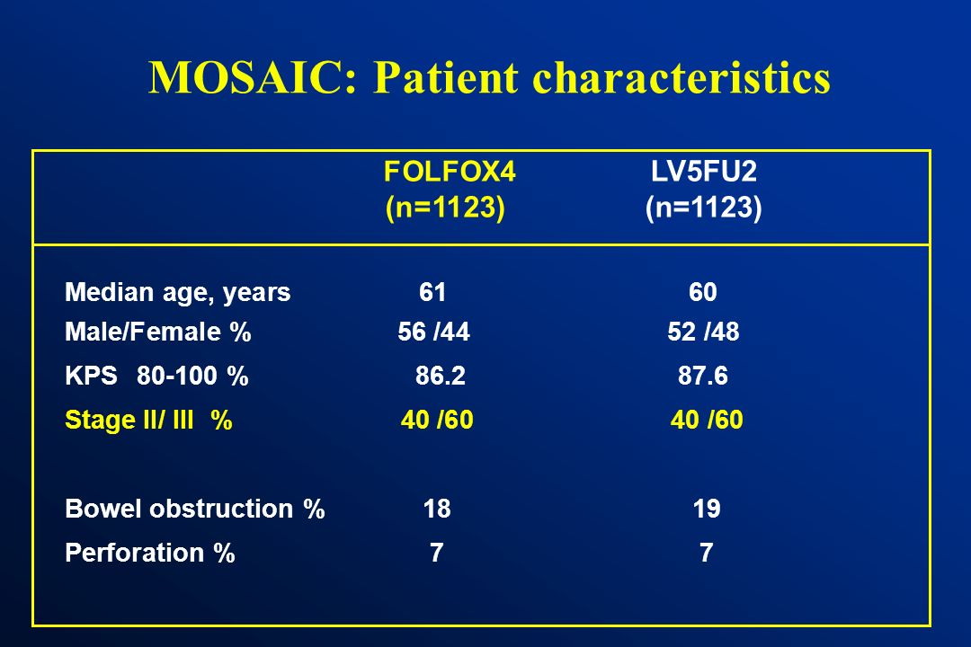LV OXA R MOSAIC: Treatment arms *Baxter LV5 infusors LV5FU2 FOLFOX4: LV5FU2 + Oxaliplatin 85mg/m² Every 2 weeks, 6 months of treatment (12 cycles) D1