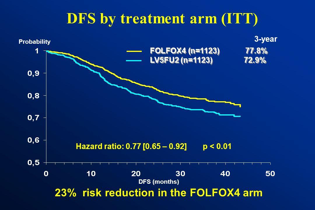MOSAIC: Patient characteristics FOLFOX4 LV5FU2 (n=1123)(n=1123) Median age, years6160 Male/Female %56 /44 52 /48 KPS 80-100 % 86.2 87.6 Stage II/ III
