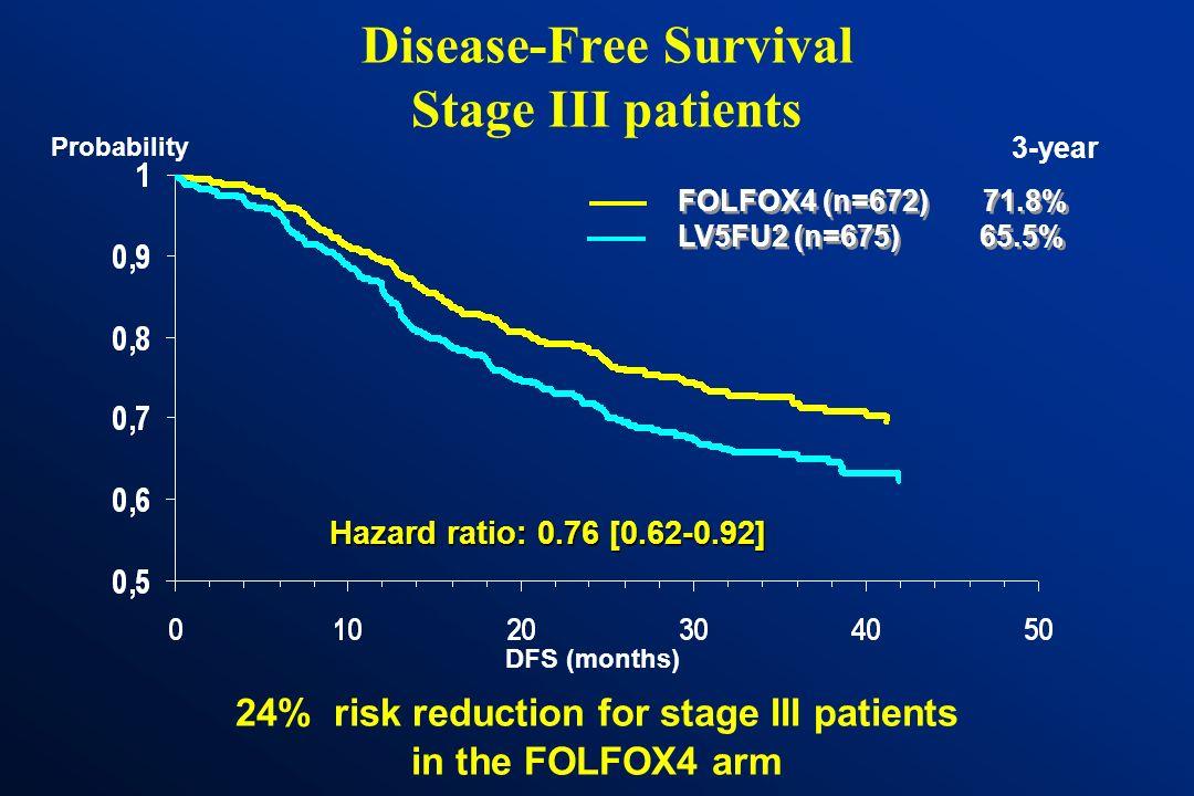 DFS by treatment arm (ITT) DFS (months) Probability Hazard ratio: 0.77 [0.65 – 0.92] p < 0.01 FOLFOX4 (n=1123) 77.8% LV5FU2 (n=1123) 72.9% FOLFOX4 (n=