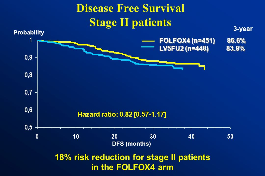 Disease-Free Survival Stage III patients Probability DFS (months) 24% risk reduction for stage III patients in the FOLFOX4 arm Hazard ratio: 0.76 [0.6