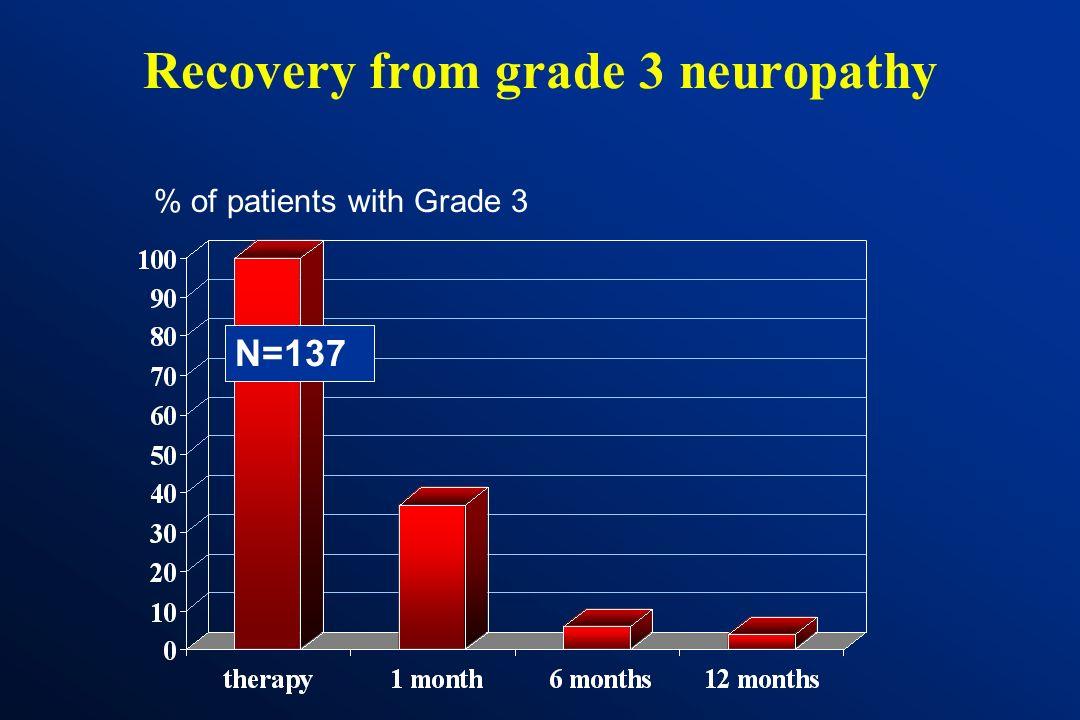 MOSAIC: Peripheral sensory neuropathy Paresthesias FOLFOX4 arm Per patientOne year (n=1108)after Grade 08 %71 % Grade 148.1 %24 % Grade 231.5 %4 % Gra