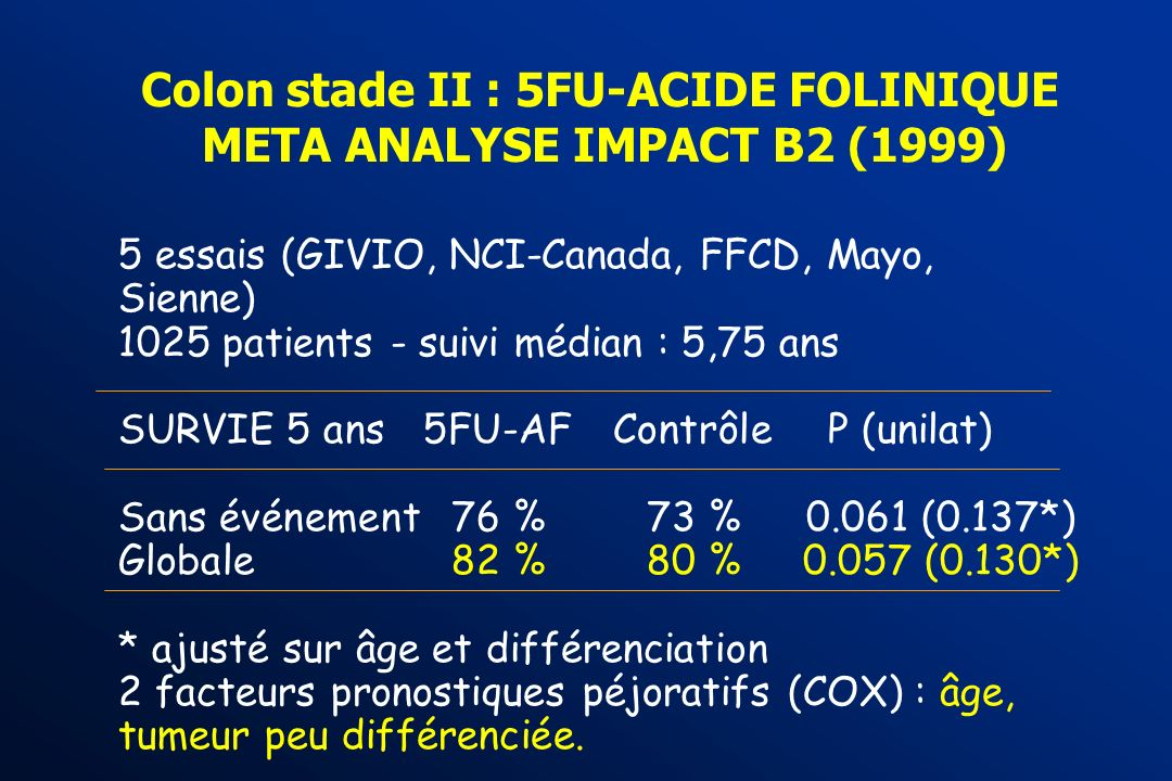 LA CHIMIOTHERAPIE SYSTEMIQUE EST-ELLE EFFICACE dans les stades II (Dukes B) ? 5FU-AF : Méta-Analyse IMPACT B2 Méta-analyse FUFOL + FU-Levamisole