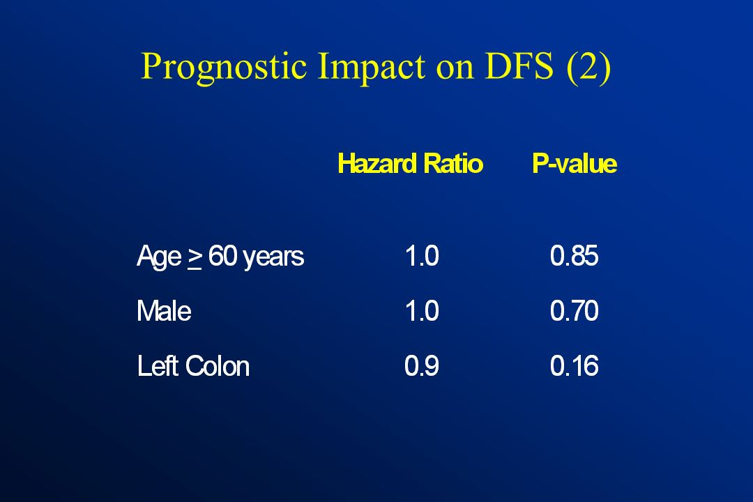Prognostic Impact on DFS (1)