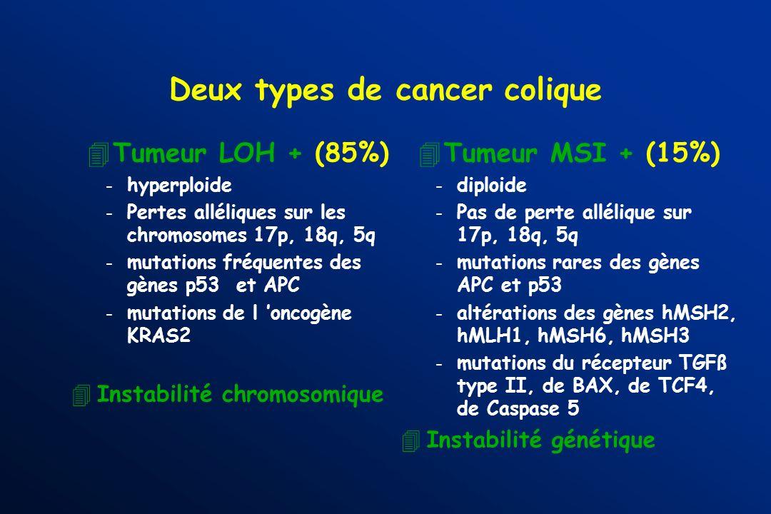 656 patients consécutifs avec un cancer colorectal Dukes C médiane de suivi 54 mois. Chimiothérapie adjuvante donnée chez 272 (42%) patients. Le bénéf