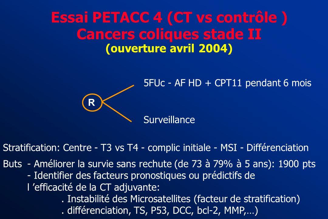 MSI phénotype et Chimiothérapie n=272 P=0,007 n=384 p=0,816 90% 35% 37% 32% Multivariate analysis Sex RR 2,1 [IC 95% 1.4-3.2] MSI RR 0,07 [IC 95% 0.01