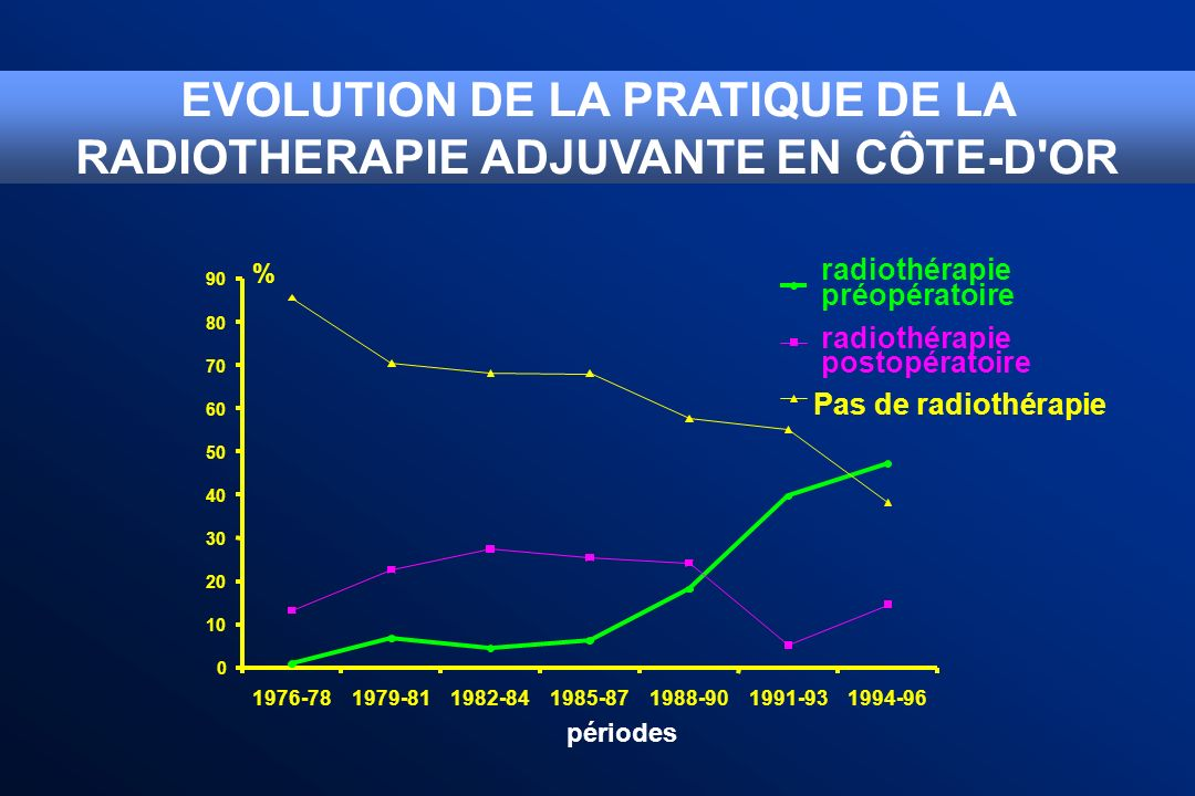 NEJM 1997 mars 1987 - février 1990 RT : 25 Gy en 5 fractions Analyse en ITT 1168p 583 RT 585 chir chir 1 sem R