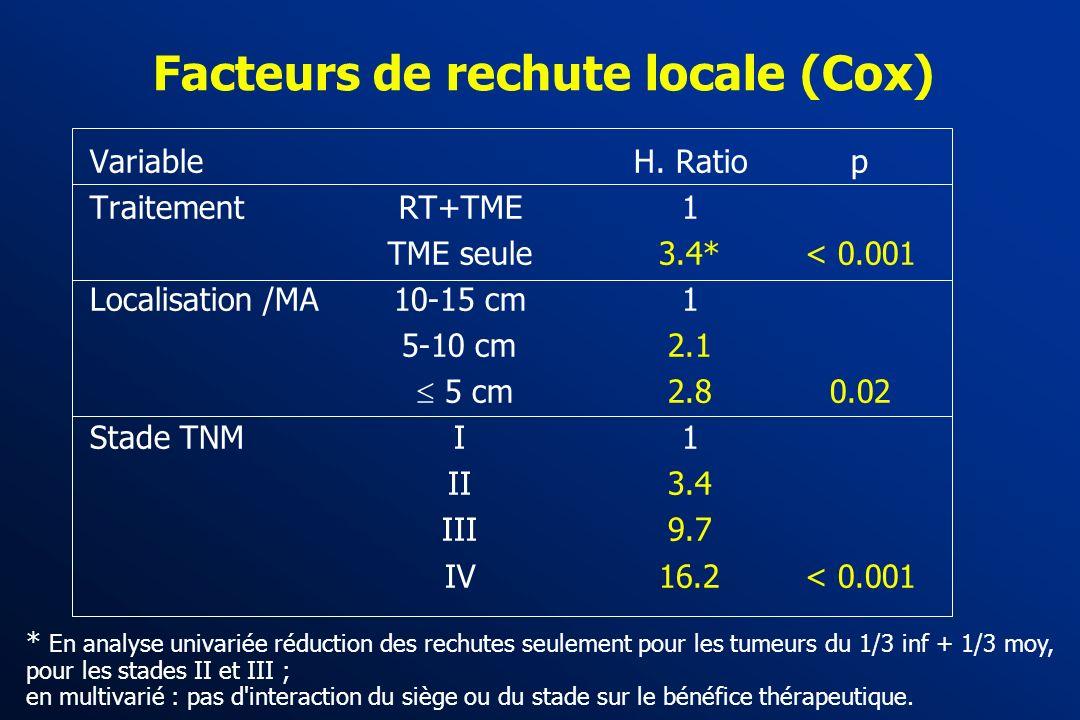 Cancers du rectum : traitements néo-adjuvants OUI …. DUTCH TRIAL * RT + TME 1861 pts TME Equipes formées à la TME, et