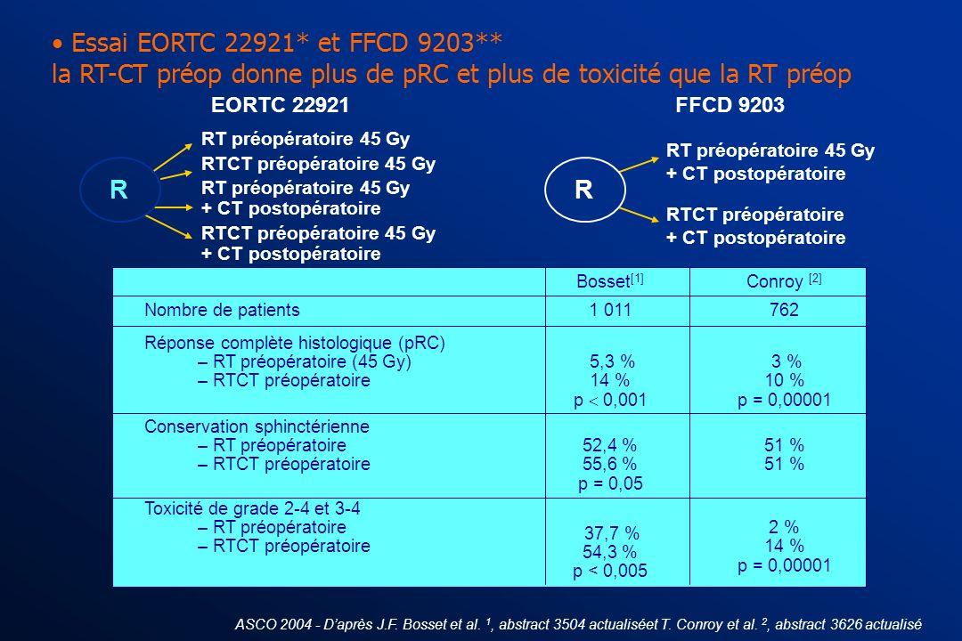 4. Quelle est la place de la RT-CT préop? b/ Tumeurs résécables du bas et du moyen rectum ? Essai allemand (CAO/ARO/AIO)* : la RT-CT préop serait supé