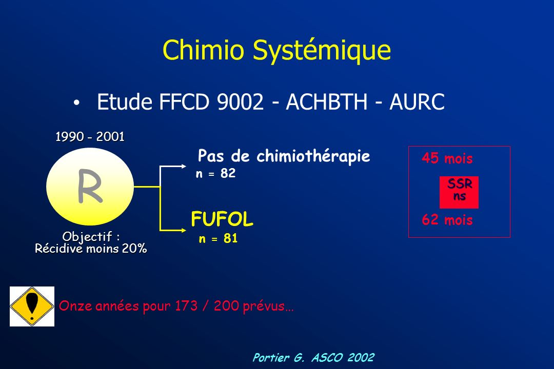 CHIMIOTHÉRAPIE « ADJUVANTE » (très) peu détudes randomisées R Pas de chimiothérapie Chimiothérapie CHIRURGIE CIA (n=1) CIA + CIV (n=2) CIV (n=2) Exérè
