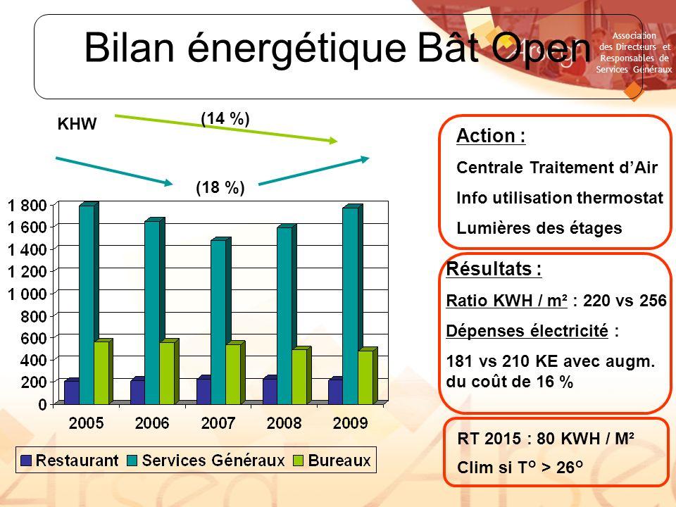 Association des Directeurs et Responsables de Services Généraux Bilan énergétique Bât Open (18 %) Action : Centrale Traitement dAir Info utilisation t