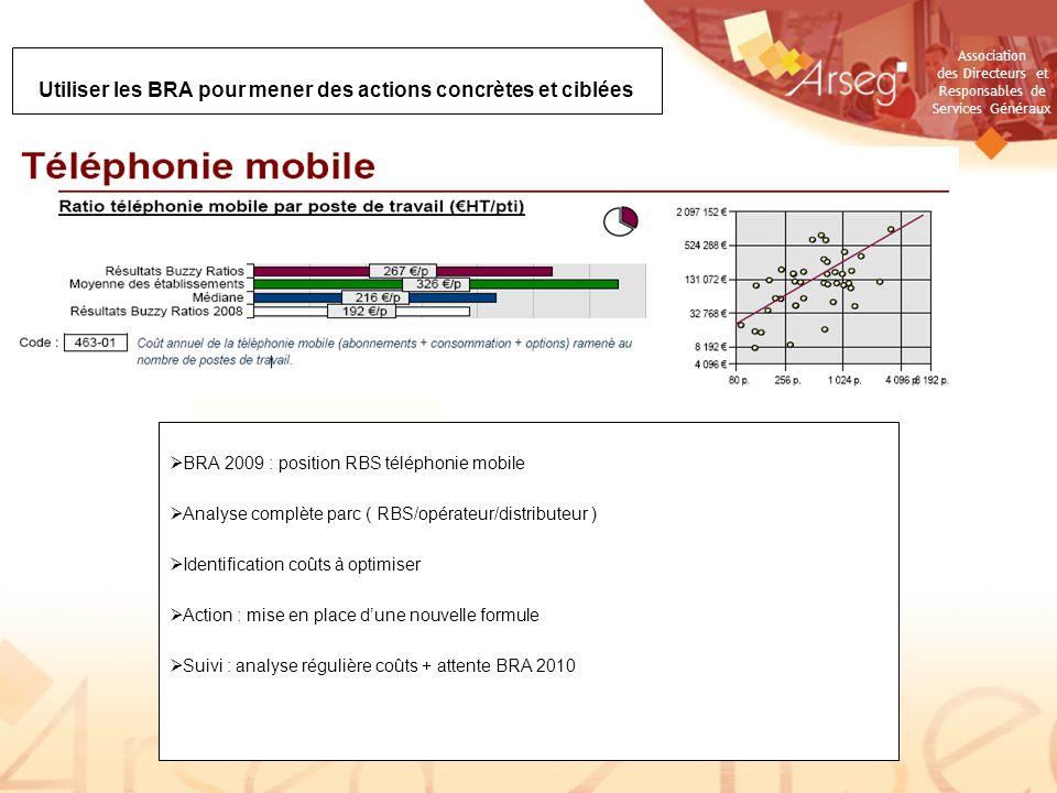 Association des Directeurs et Responsables de Services Généraux Utiliser les BRA pour mener des actions concrètes et ciblées BRA 2009 : position RBS t