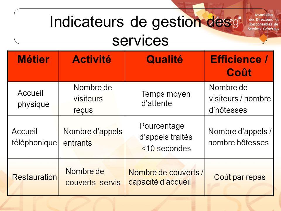 Association des Directeurs et Responsables de Services Généraux Indicateurs de gestion des services MétierActivitéQualitéEfficience / Coût Accueil phy