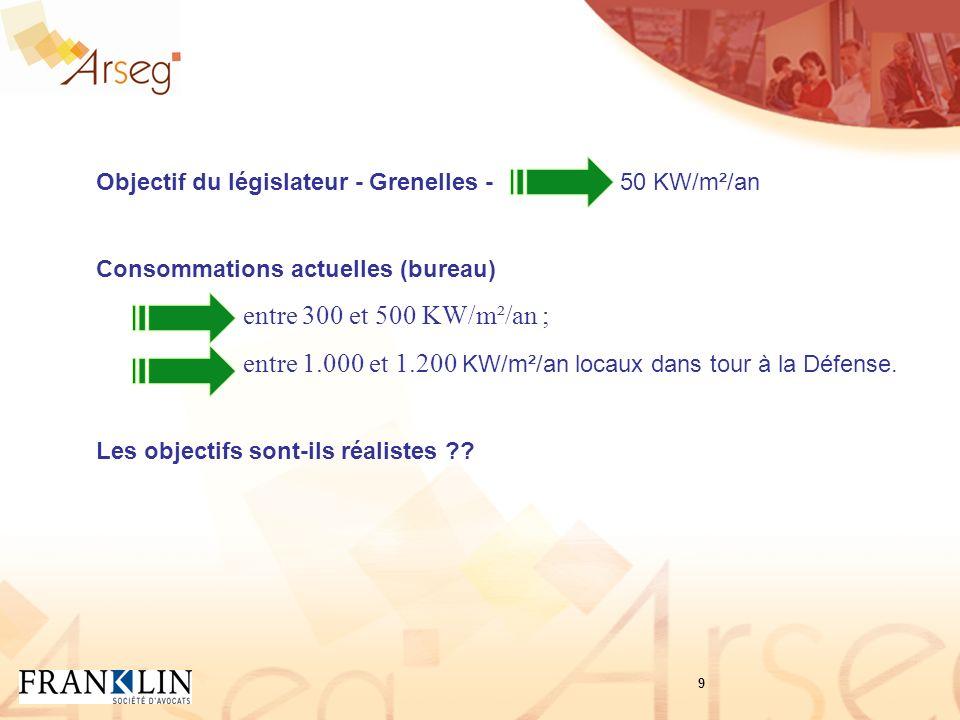 Objectif du législateur - Grenelles - 50 KW/m²/an Consommations actuelles (bureau) entre 300 et 500 KW/m²/an ; entre 1.000 et 1.200 KW/m²/an locaux dans tour à la Défense.