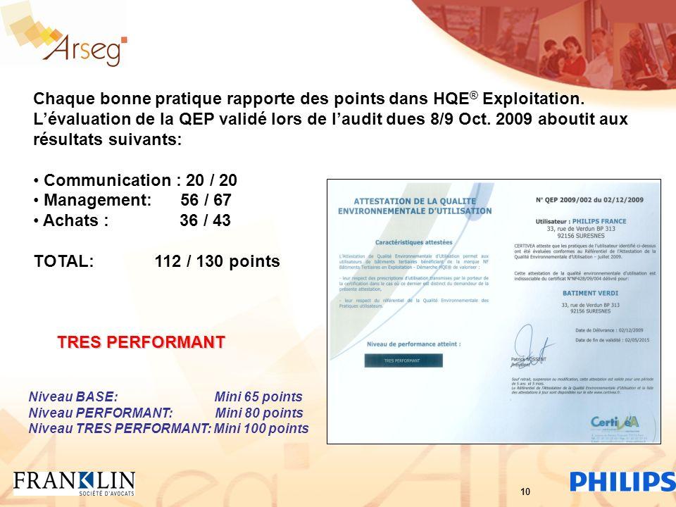 Chaque bonne pratique rapporte des points dans HQE ® Exploitation. Lévaluation de la QEP validé lors de laudit dues 8/9 Oct. 2009 aboutit aux résultat