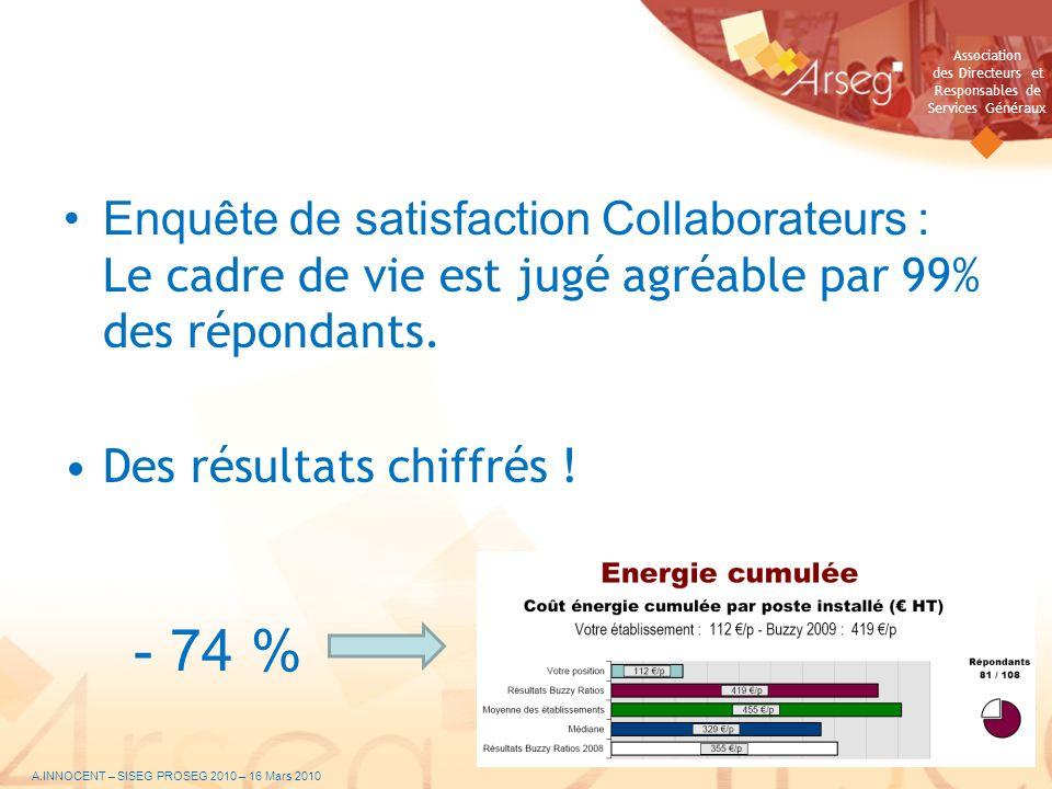 Association des Directeurs et Responsables de Services Généraux Enquête de satisfaction Collaborateurs : Le cadre de vie est jugé agréable par 99% des