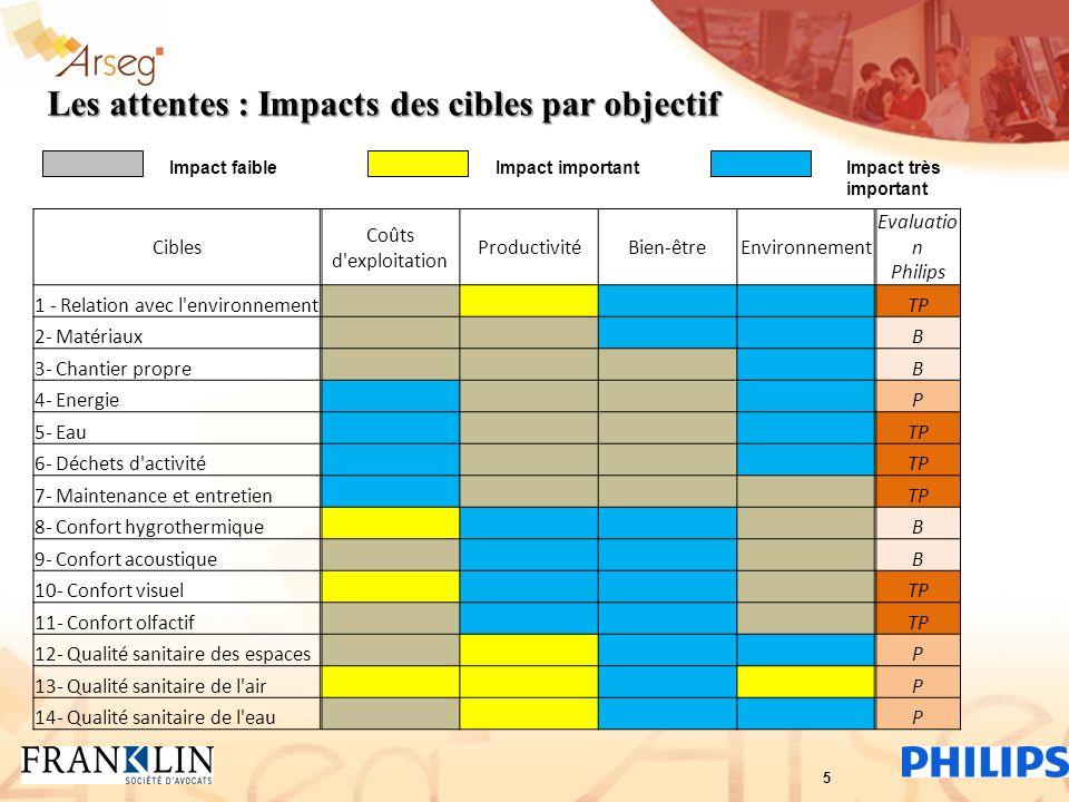 Les attentes : Impacts des cibles par objectif Impact faibleImpact importantImpact très important Cibles Coûts d'exploitation ProductivitéBien-êtreEnv