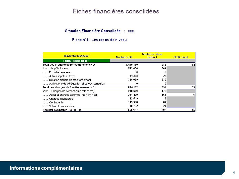 4 Informations complémentaires Fiches financières consolidées