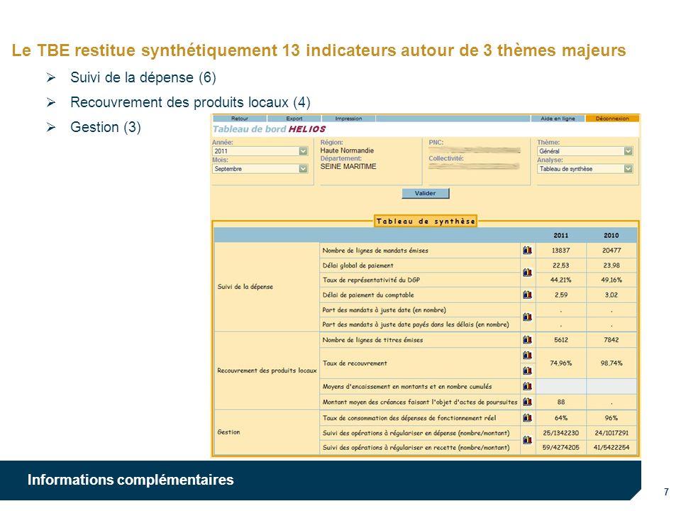 7 Informations complémentaires Le TBE restitue synthétiquement 13 indicateurs autour de 3 thèmes majeurs Suivi de la dépense (6) Recouvrement des produits locaux (4) Gestion (3)