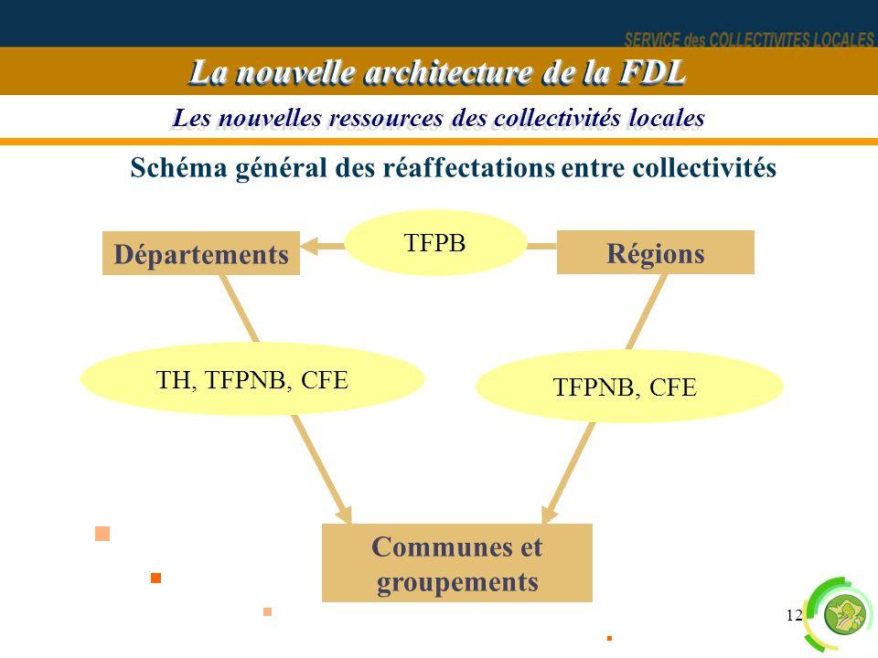 12 Les nouvelles ressources des collectivités locales La nouvelle architecture de la FDL Départements Communes et groupements Régions TH, TFPNB, CFE S