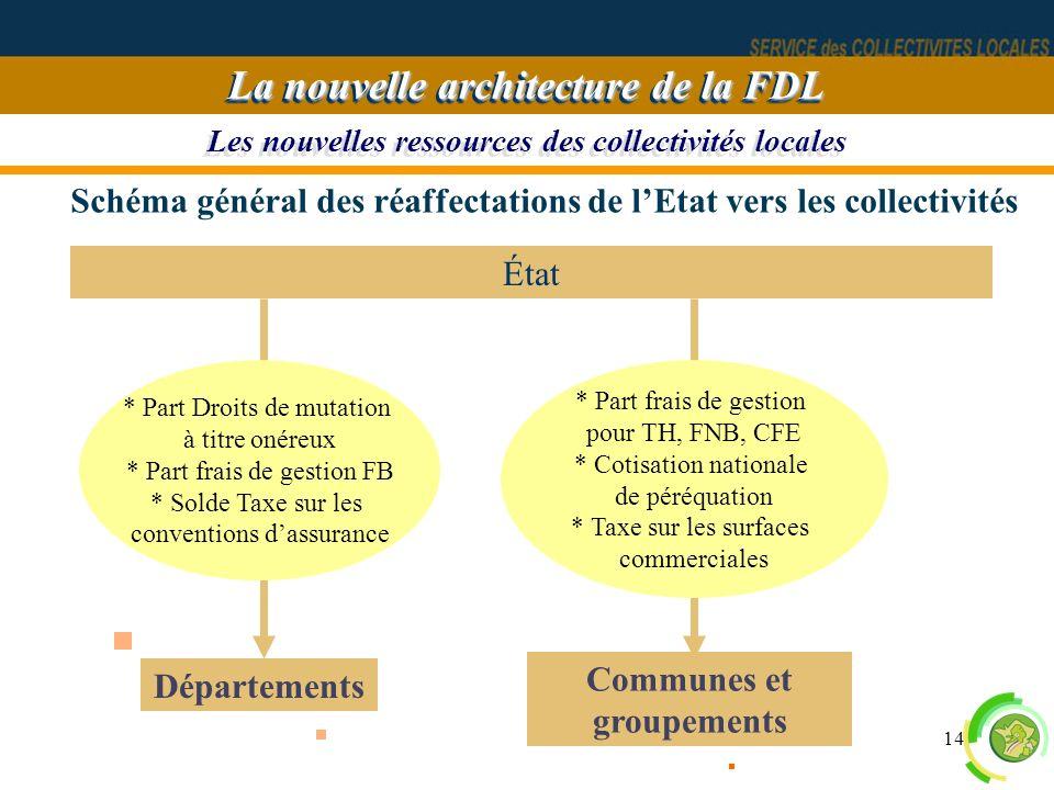 14 Les nouvelles ressources des collectivités locales La nouvelle architecture de la FDL Schéma général des réaffectations de lEtat vers les collectiv