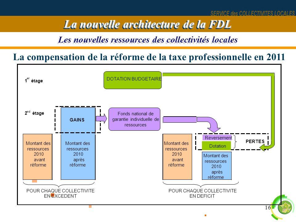 16 Les nouvelles ressources des collectivités locales La nouvelle architecture de la FDL La compensation de la réforme de la taxe professionnelle en 2