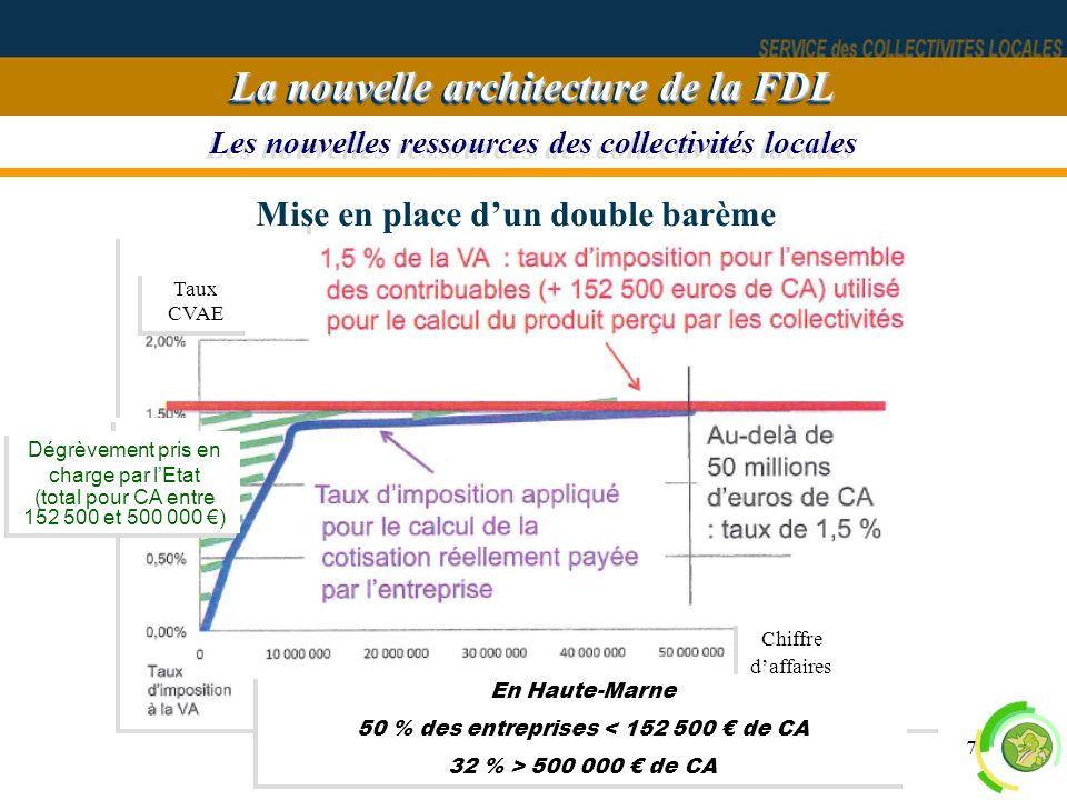 7 Les nouvelles ressources des collectivités locales La nouvelle architecture de la FDL 500 000 Taux uniforme de 1,5 % Mise en place dun double barème