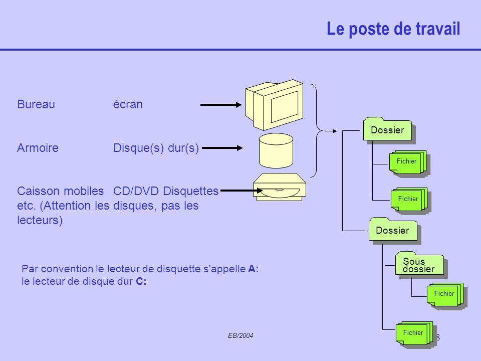 EB/2004 17 Le poste de travail Le poste de travail –PC- est organisé (par Windows) à la manière d'une pièce meublée : D'un bureau De meubles de rangem