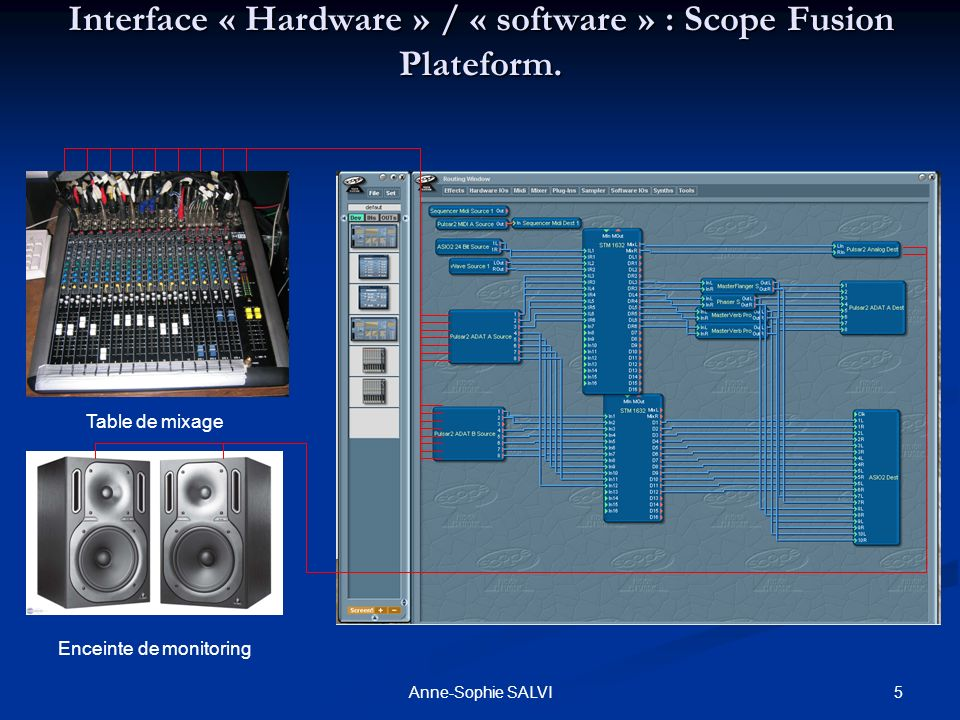 5Anne-Sophie SALVI Interface « Hardware » / « software » : Scope Fusion Plateform. Table de mixage Enceinte de monitoring
