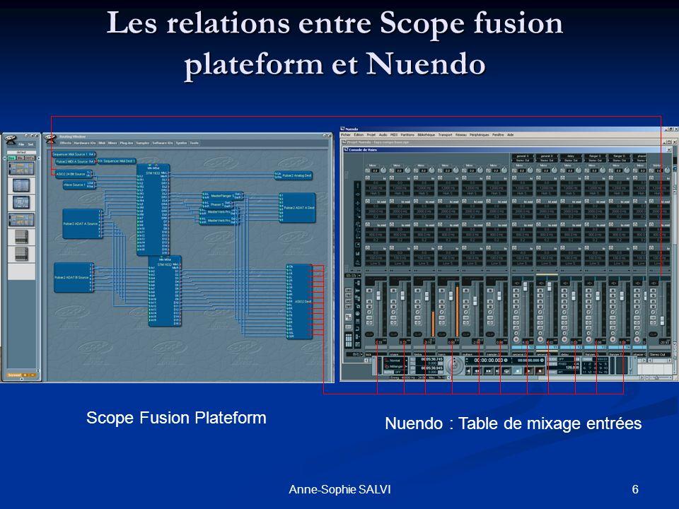 6Anne-Sophie SALVI Les relations entre Scope fusion plateform et Nuendo Scope Fusion Plateform Nuendo : Table de mixage entrées