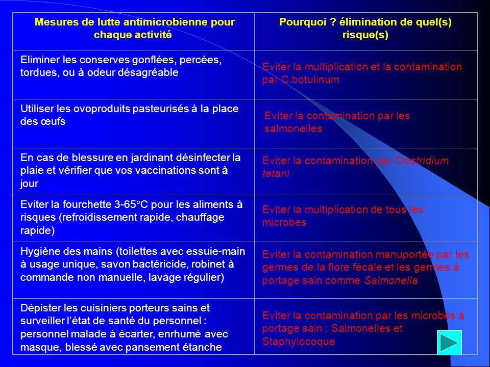 Mesures de lutte antimicrobienne pour chaque activité Pourquoi ? élimination de quel(s) risque(s) Eliminer les conserves gonflées, percées, tordues, o