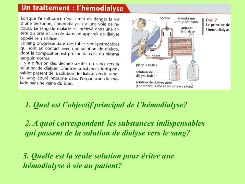 1. Quel est lobjectif principal de lhémodialyse? 2. A quoi correspondent les substances indispensables qui passent de la solution de dialyse vers le s