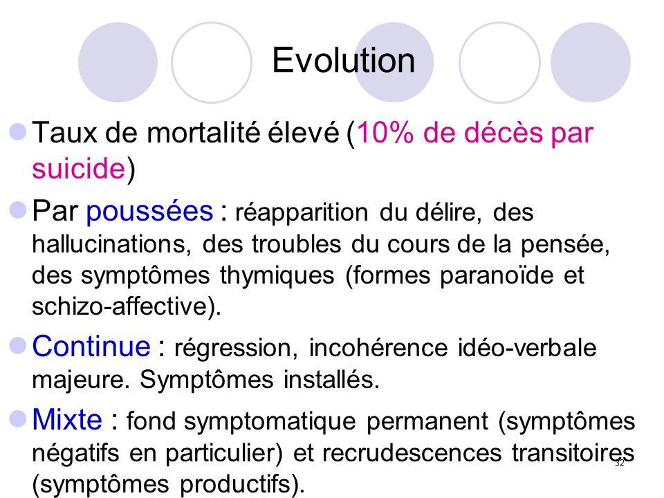 32 Evolution Taux de mortalité élevé (10% de décès par suicide) Par poussées : réapparition du délire, des hallucinations, des troubles du cours de la