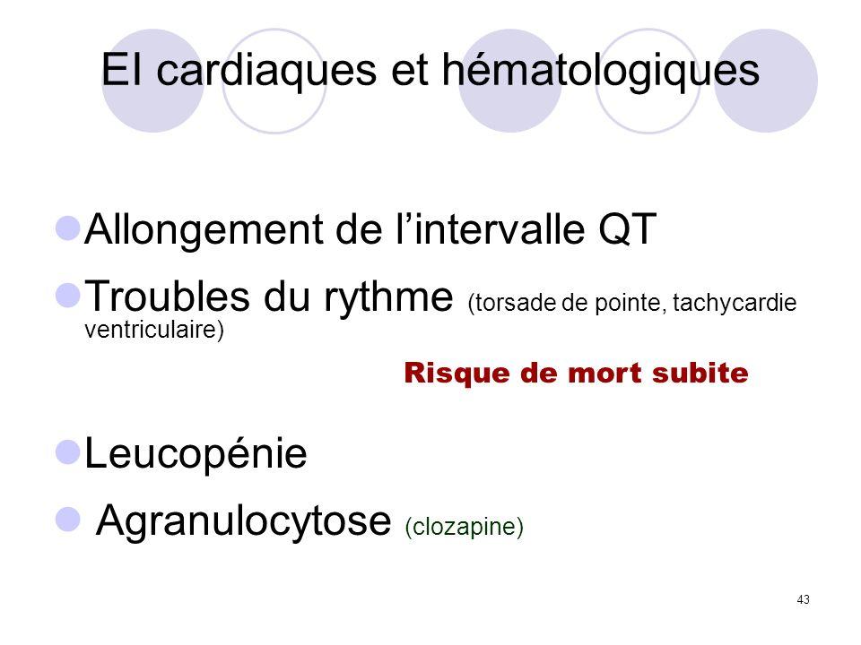 43 EI cardiaques et hématologiques Allongement de lintervalle QT Troubles du rythme (torsade de pointe, tachycardie ventriculaire) Leucopénie Agranulo