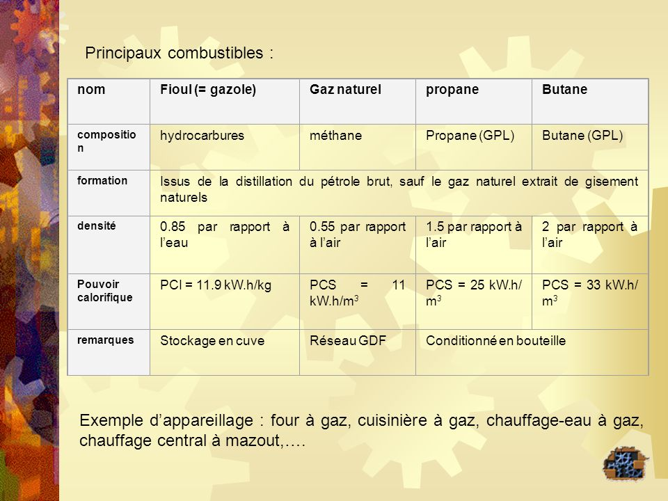 Principaux combustibles : nomFioul (= gazole)Gaz naturelpropaneButane compositio n hydrocarburesméthanePropane (GPL)Butane (GPL) formation Issus de la