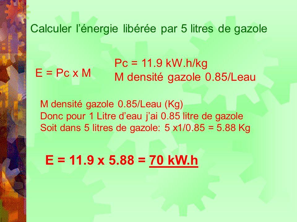 Calculer lénergie libérée par 5 litres de gazole E = Pc x M Pc = 11.9 kW.h/kg M densité gazole 0.85/Leau M densité gazole 0.85/Leau (Kg) Donc pour 1 L