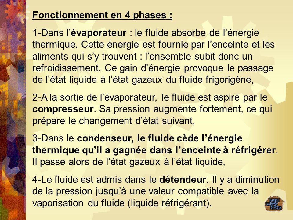 Fonctionnement en 4 phases : 1-Dans lévaporateur : le fluide absorbe de lénergie thermique. Cette énergie est fournie par lenceinte et les aliments qu
