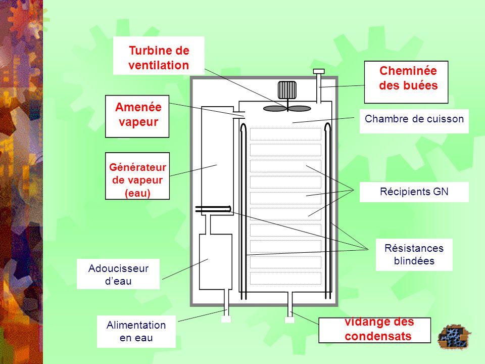 Amenée vapeur Générateur de vapeur (eau) vidange des condensats Cheminée des buées Chambre de cuisson Récipients GN Résistances blindées Adoucisseur d