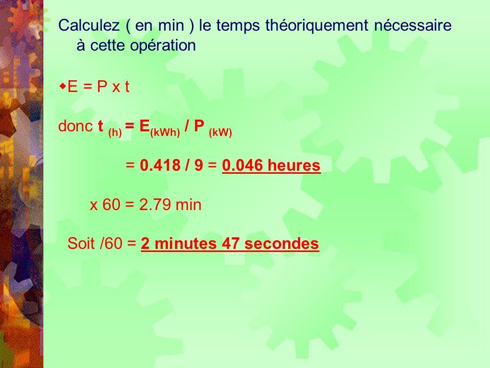 Calculez ( en min ) le temps théoriquement nécessaire à cette opération E = P x t donc t (h) = E (kWh) / P (kW) = 0.418 / 9 = 0.046 heures x 60 = 2.79