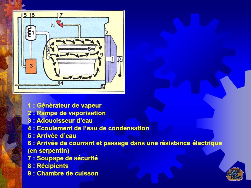 1 : Générateur de vapeur 2 : Rampe de vaporisation 3 : Adoucisseur deau 4 : Ecoulement de leau de condensation 5 : Arrivée deau 6 : Arrivée de courran
