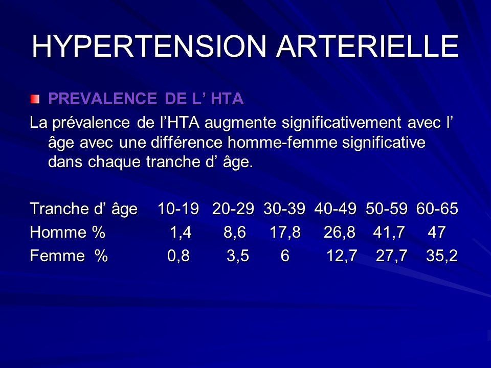 HYPERTENSION ARTERIELLE PREVALENCE DE L HTA La prévalence de lHTA augmente significativement avec l âge avec une différence homme-femme significative