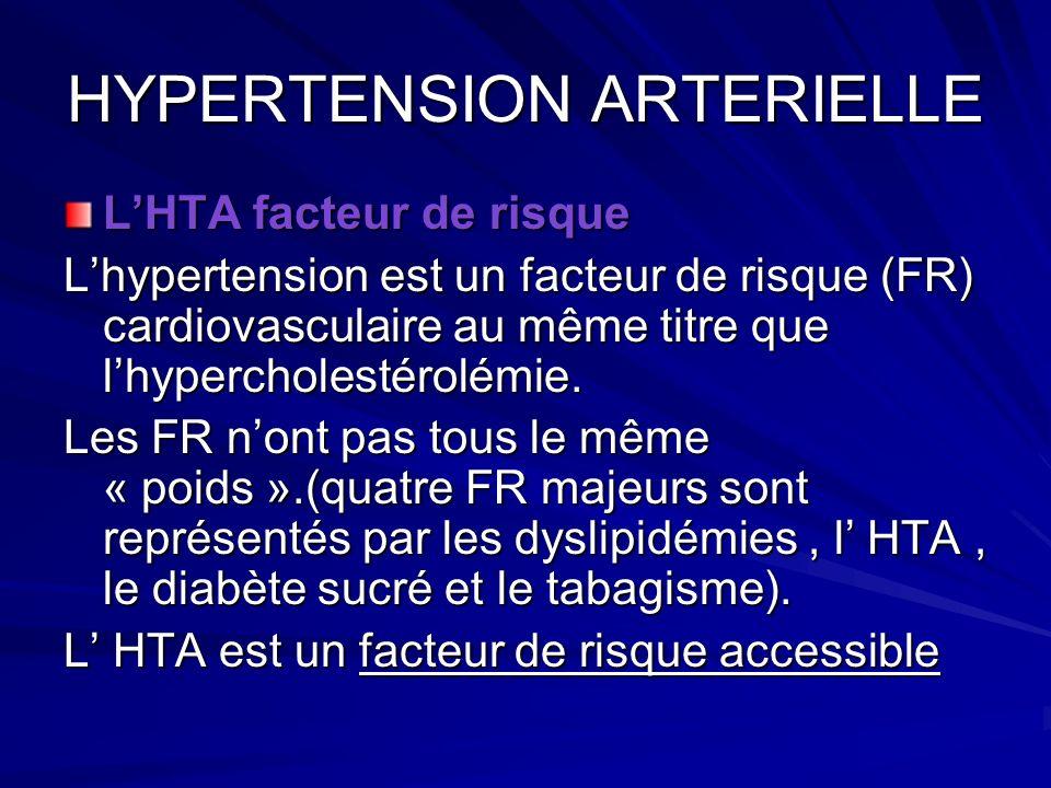 HYPERTENSION ARTERIELLE LHTA facteur de risque Lhypertension est un facteur de risque (FR) cardiovasculaire au même titre que lhypercholestérolémie. L