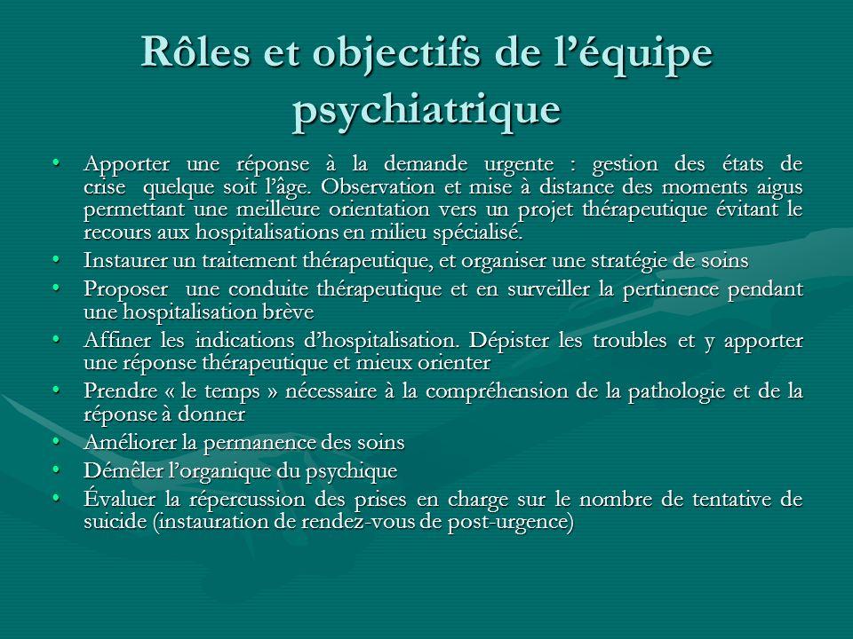 Rôles et objectifs de léquipe psychiatrique Apporter une réponse à la demande urgente : gestion des états de crise quelque soit lâge. Observation et m