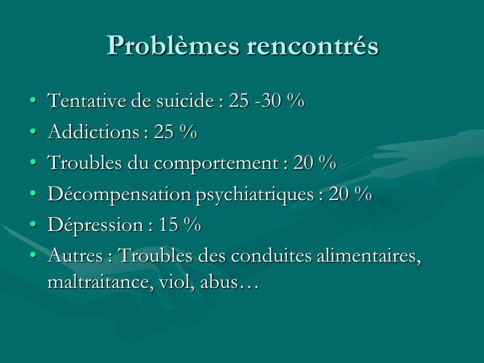 Problèmes rencontrés Tentative de suicide : 25 -30 %Tentative de suicide : 25 -30 % Addictions : 25 %Addictions : 25 % Troubles du comportement : 20 %