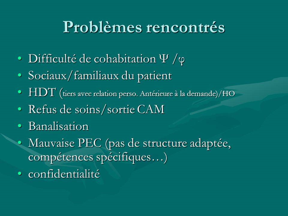 Problèmes rencontrés Difficulté de cohabitation Ψ /φDifficulté de cohabitation Ψ /φ Sociaux/familiaux du patientSociaux/familiaux du patient HDT ( tie