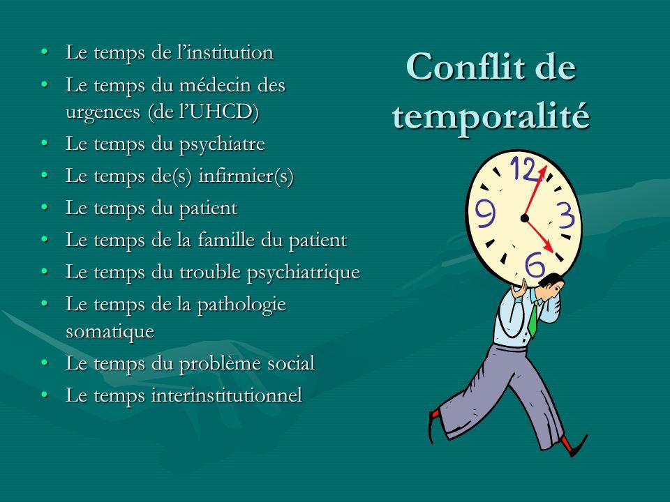 Conflit de temporalité Le temps de linstitutionLe temps de linstitution Le temps du médecin des urgences (de lUHCD)Le temps du médecin des urgences (d