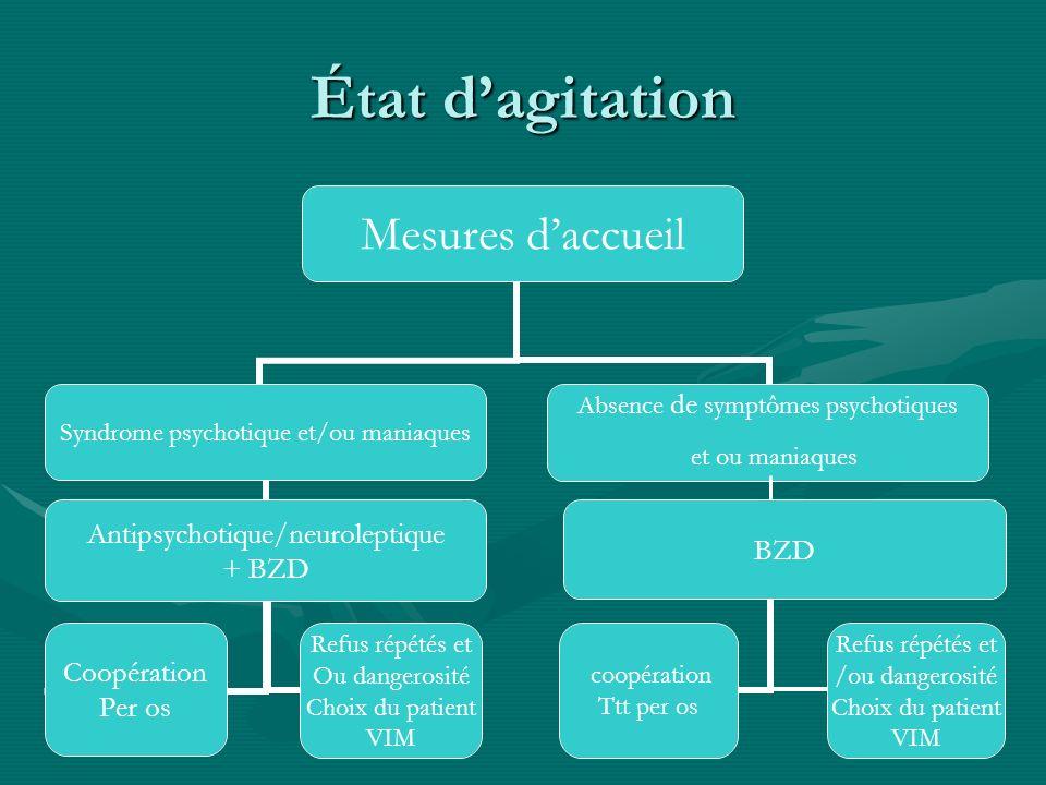 État dagitation Mesures daccueil Syndrome psychotique et/ou maniaques Antipsychotique/neuroleptique + BZD Coopération Per os Refus répétés et Ou dange