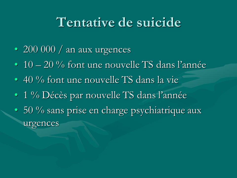 Tentative de suicide 200 000 / an aux urgences200 000 / an aux urgences 10 – 20 % font une nouvelle TS dans lannée10 – 20 % font une nouvelle TS dans
