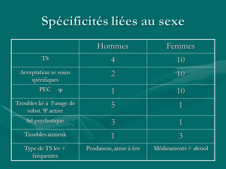 Spécificités liées au sexe HommesFemmes TS410 Acceptation se soins spécifiques 210 PEC110 Troubles lié à lusage de subst. Ψ active 51 Sd psychotique 3