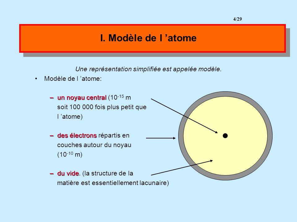 L atome est 10 5 fois plus grand que son noyau central Toute la masse de l atome est concentrée au niveau du noyau L atome est électriquement neutre (charges - = charges +) 3 points vus en troisièmes