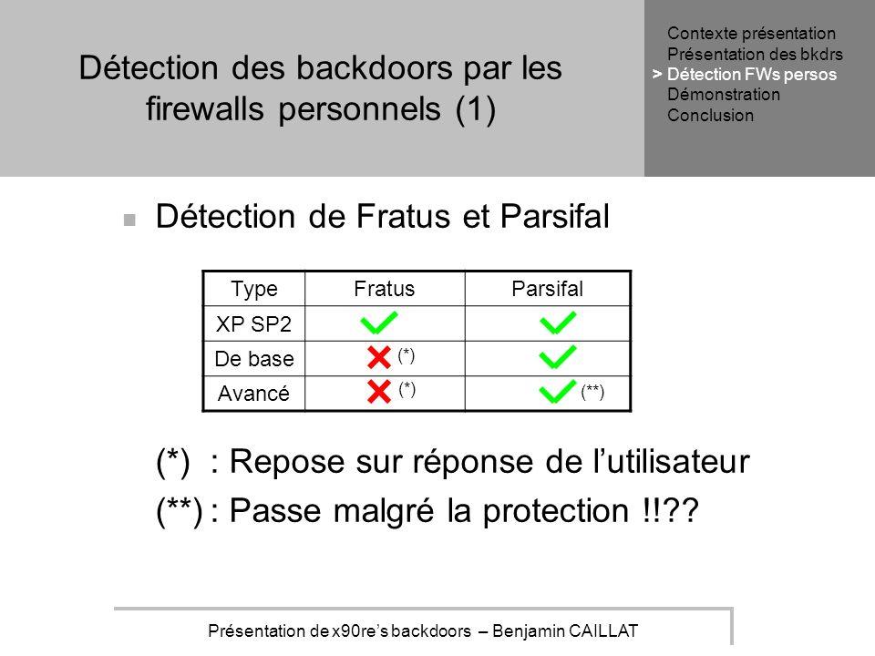 Présentation de x90res backdoors – Benjamin CAILLAT Détection des backdoors par les firewalls personnels (1) Détection de Fratus et Parsifal (*): Repose sur réponse de lutilisateur (**): Passe malgré la protection !! .